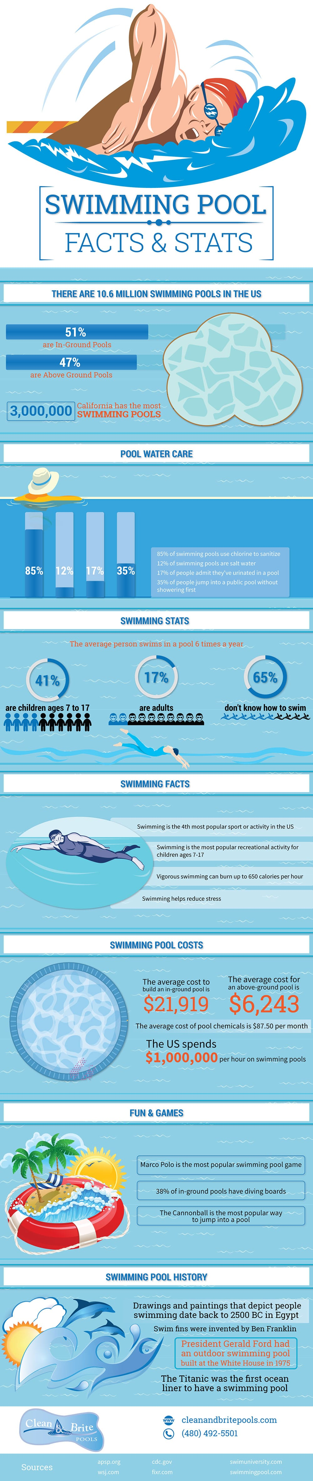 Swimming Pool Facts & Stats